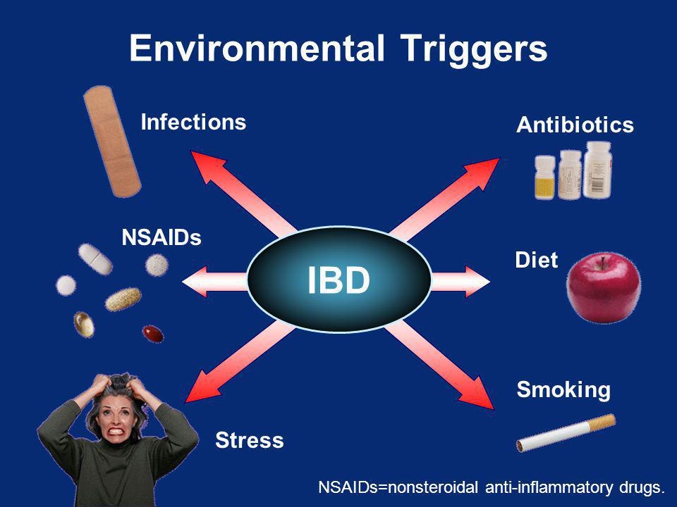 Environmental Triggers IBD Antibiotics Diet Smoking Infections NSAIDs Stress NSAIDs=nonsteroidal anti-inflammatory drugs.
