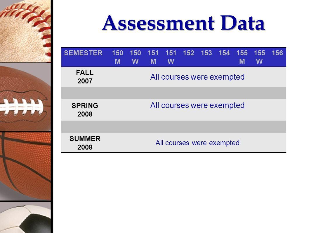 Assessment Data SEMESTER150 M 150 W 151 M 151 W 152153154155 M 155 W 156 FALL 2007 All courses were exempted SPRING 2008 All courses were exempted SUMMER 2008 All courses were exempted