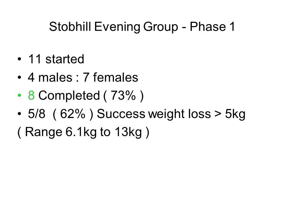 Stobhill Evening Group - Phase 1 11 started 4 males : 7 females 8 Completed ( 73% ) 5/8 ( 62% ) Success weight loss > 5kg ( Range 6.1kg to 13kg )