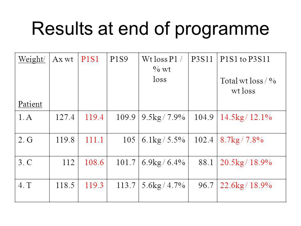 Results at end of programme Weight/Ax wtP1S1P1S9Wt loss P1 / % wt loss P3S11P1S1 to P3S11 Total wt loss / % wt loss Patient 1. A127.4119.4109.99.5kg /