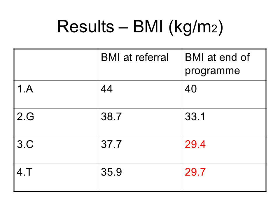 Results – BMI (kg/m 2 ) BMI at referralBMI at end of programme 1.A4440 2.G38.733.1 3.C37.729.4 4.T35.929.7