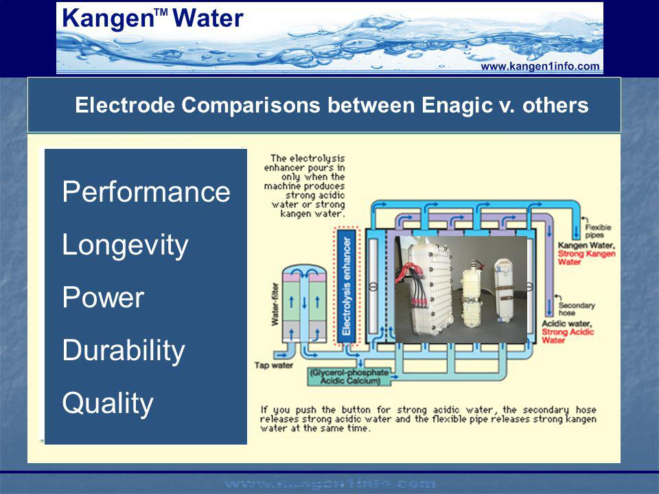Electrode Comparisons between Enagic v. others Performance Longevity Power Durability Quality