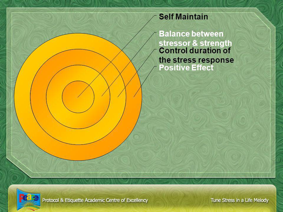 Self Maintain Balance between stressor & strength Control duration of the stress response Positive Effect
