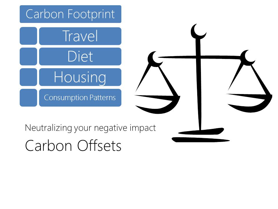 Carbon Offsets Neutralizing your negative impact Carbon Footprint Consumption Patterns DietHousingTravel