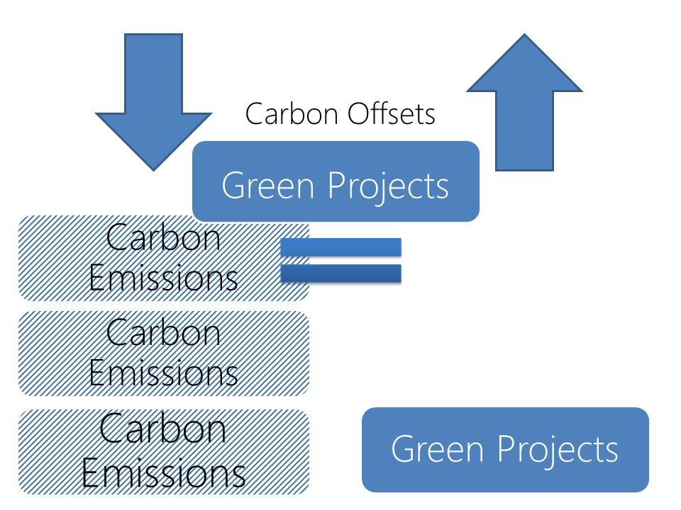 Carbon Emissions Green Projects Carbon Offsets