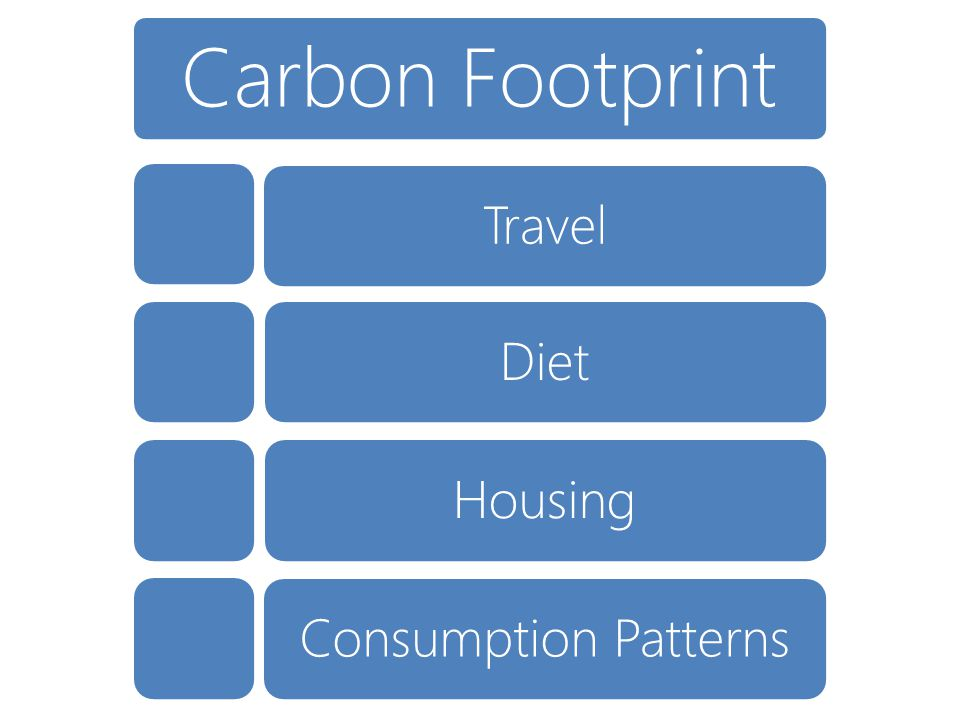 Carbon Footprint Consumption PatternsDietHousingTravel