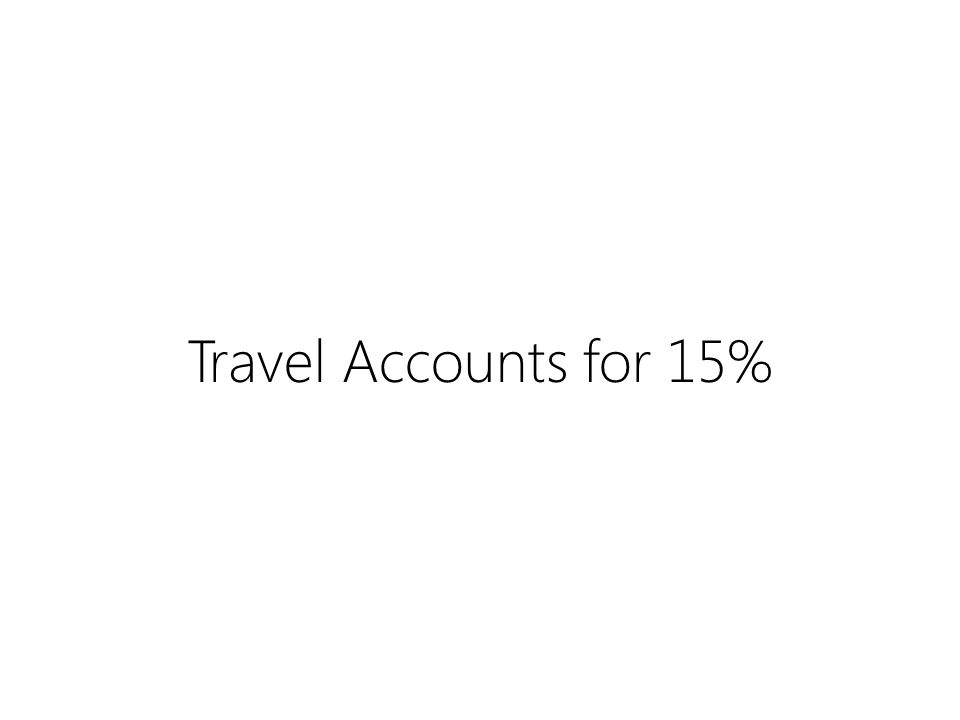 Travel Accounts for 15%