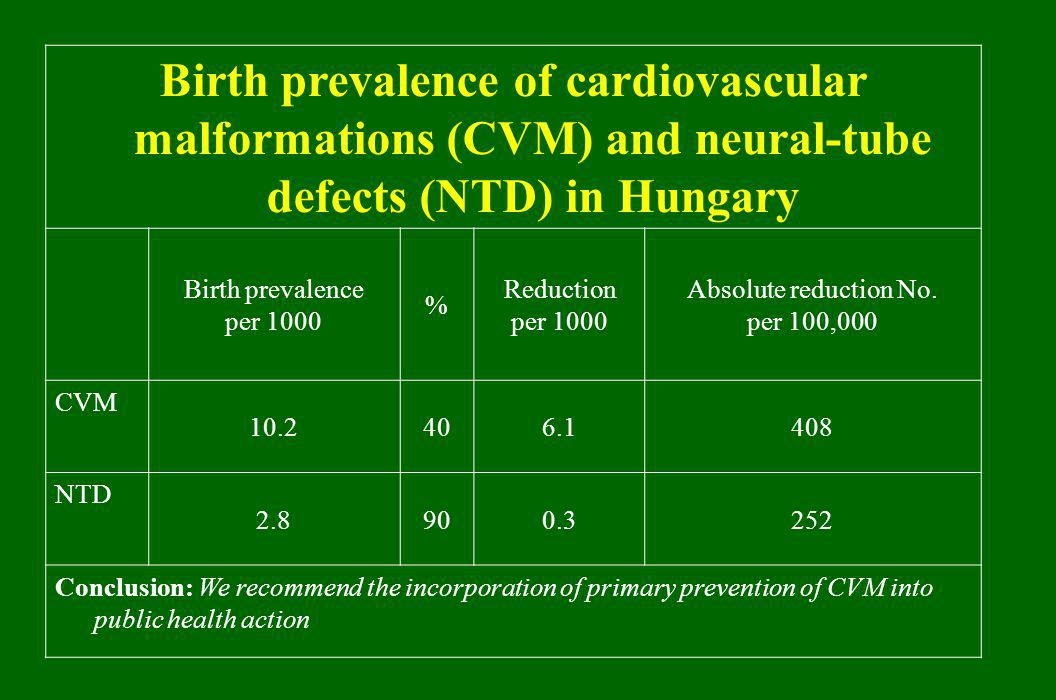 Birth prevalence of cardiovascular malformations (CVM) and neural-tube defects (NTD) in Hungary Birth prevalence per 1000 % Reduction per 1000 Absolute reduction No.