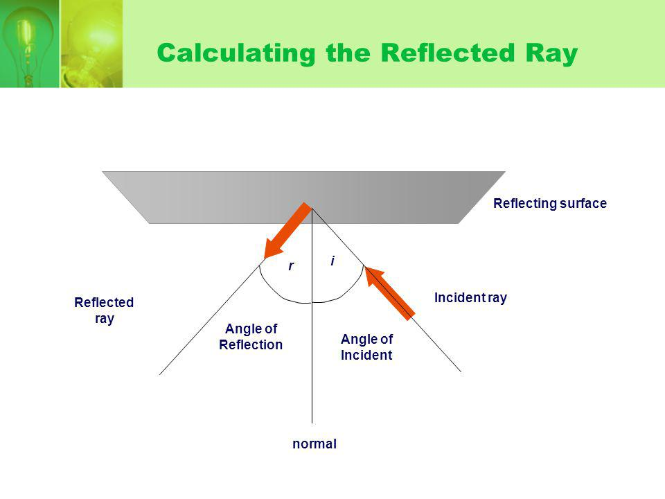 Calculating the Reflected Ray Reflecting surface Incident ray normal Angle of Incident i Angle of Reflection r Reflected ray