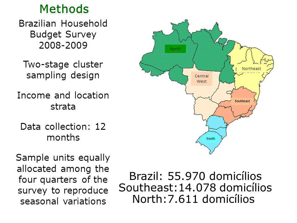 Methods Brazil: 55.970 domicílios Southeast:14.078 domicílios North:7.611 domicílios Brazilian Household Budget Survey 2008-2009 Two-stage cluster sampling design Income and location strata Data collection: 12 months Sample units equally allocated among the four quarters of the survey to reproduce seasonal variations North Central West Northeast Southeast South