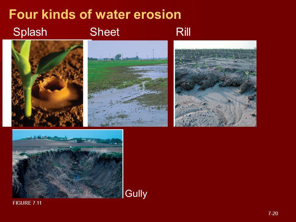 Four kinds of water erosion Gully FIGURE 7.11 SplashSheetRill 7-20
