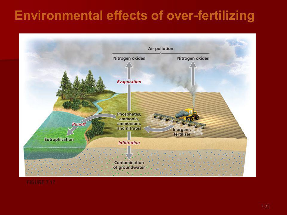 Environmental effects of over-fertilizing FIGURE 7.17 7-22