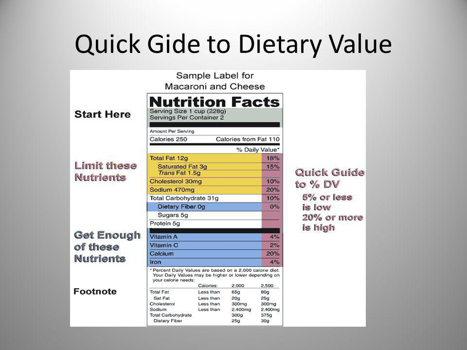 Quick Gide to Dietary Value