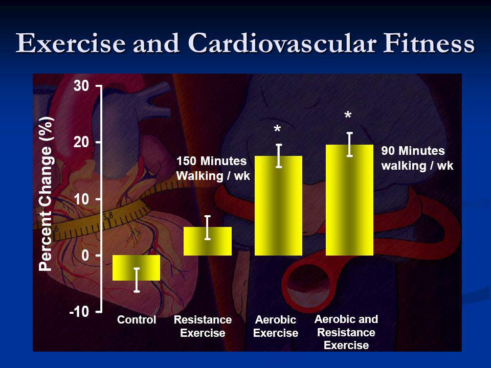 Exercise and Cardiovascular Fitness