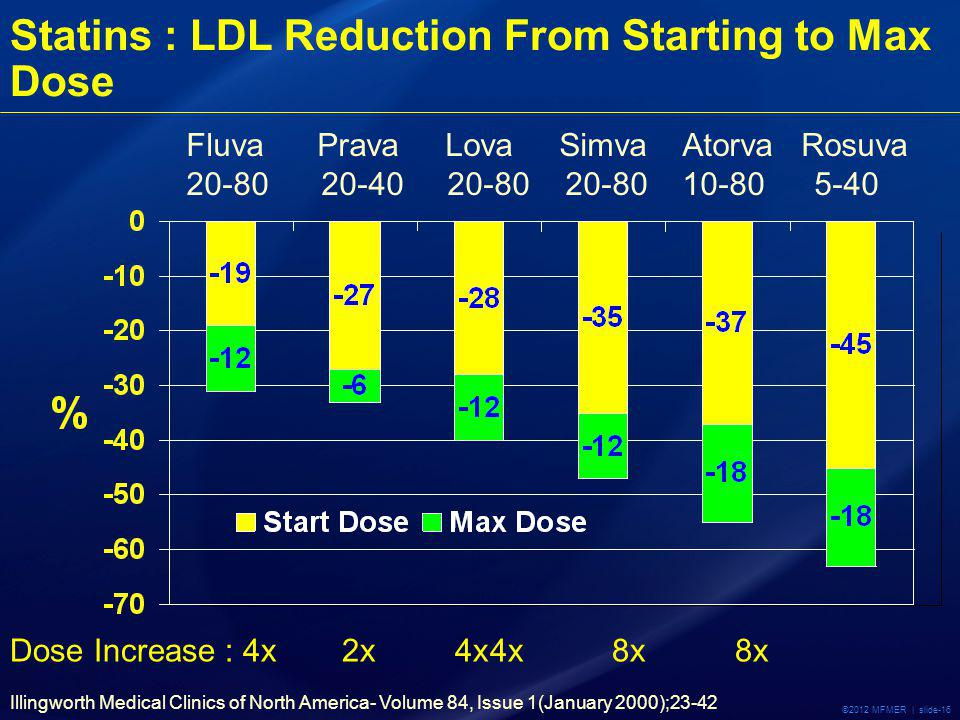 ©2012 MFMER | slide-16 Statins : LDL Reduction From Starting to Max Dose Illingworth Medical Clinics of North America- Volume 84, Issue 1(January 2000);23-42 Fluva Prava Lova Simva Atorva Rosuva 20-80 20-40 20-80 20-80 10-805-40 Dose Increase : 4x 2x 4x4x 8x 8x