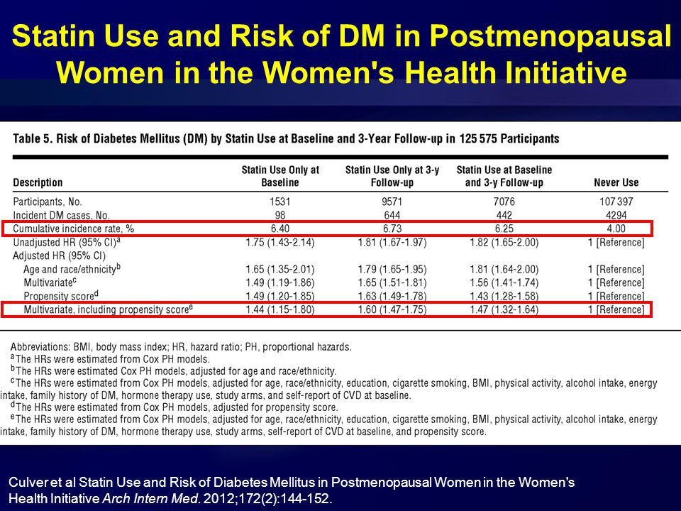 Statin Use and Risk of DM in Postmenopausal Women in the Women s Health Initiative Culver et al Statin Use and Risk of Diabetes Mellitus in Postmenopausal Women in the Women s Health Initiative Arch Intern Med.