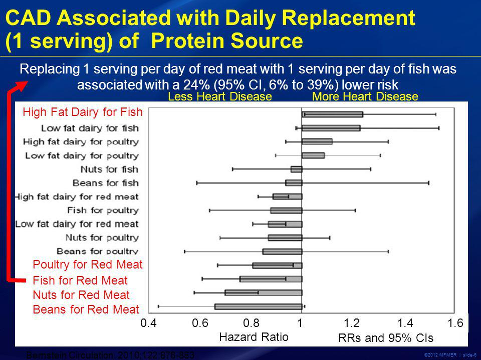 ©2012 MFMER | slide-6 CAD Associated with Daily Replacement (1 serving) of Protein Source Bernstein Circulation.