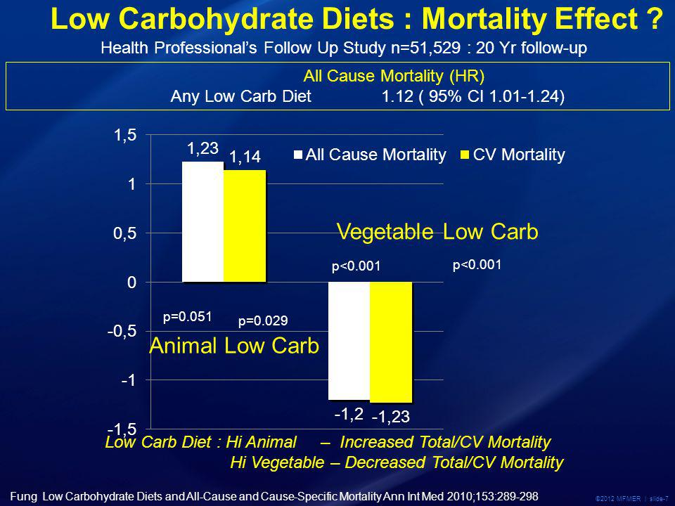 ©2012 MFMER | slide-7 Low Carbohydrate Diets : Mortality Effect .