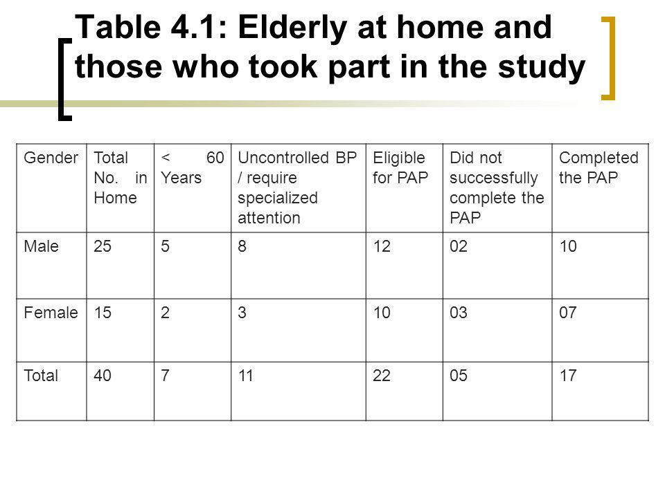 Table 4.1: Elderly at home and those who took part in the study GenderTotal No.