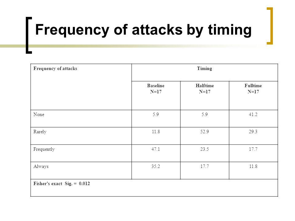Frequency of attacks by timing Frequency of attacksTiming Baseline N=17 Halftime N=17 Fulltime N=17 None5.9 41.2 Rarely11.852.929.3 Frequently47.123.517.7 Always35.217.711.8 Fisher s exact Sig.