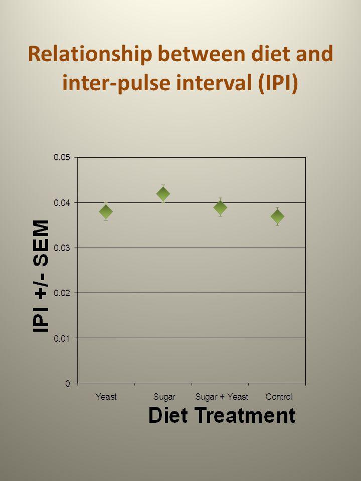 Relationship between diet and inter-pulse interval (IPI)