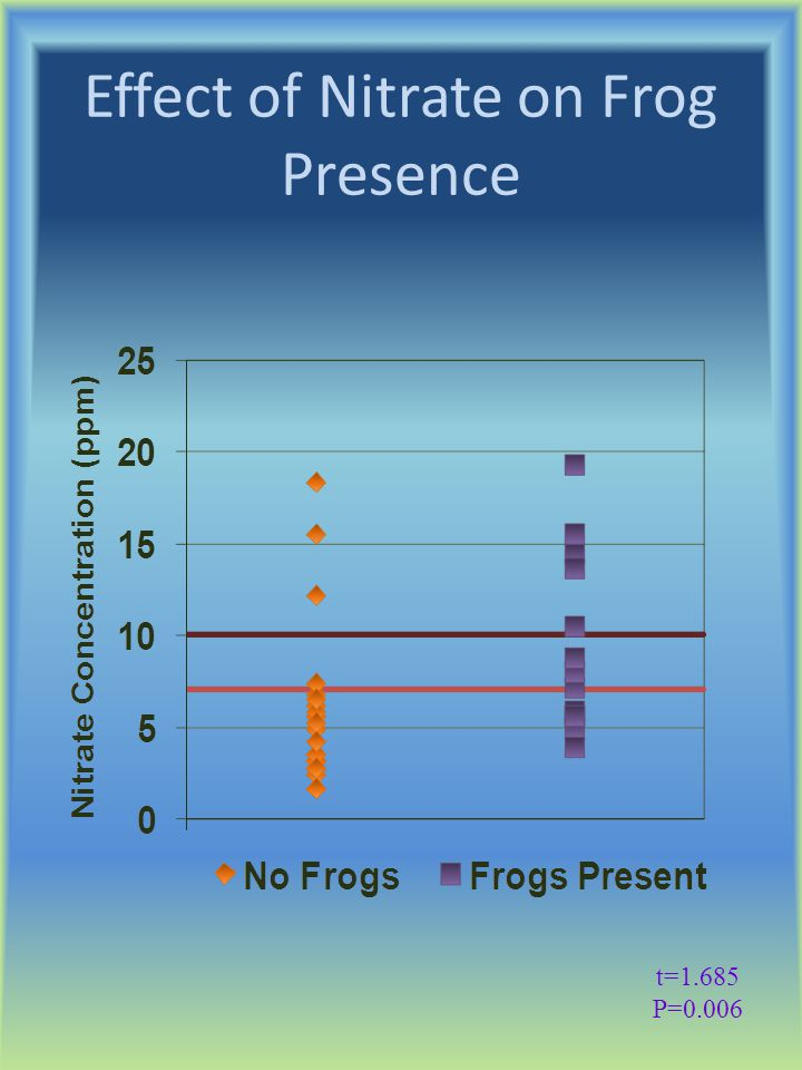 Effect of Nitrate on Frog Presence t=1.685 P=0.006