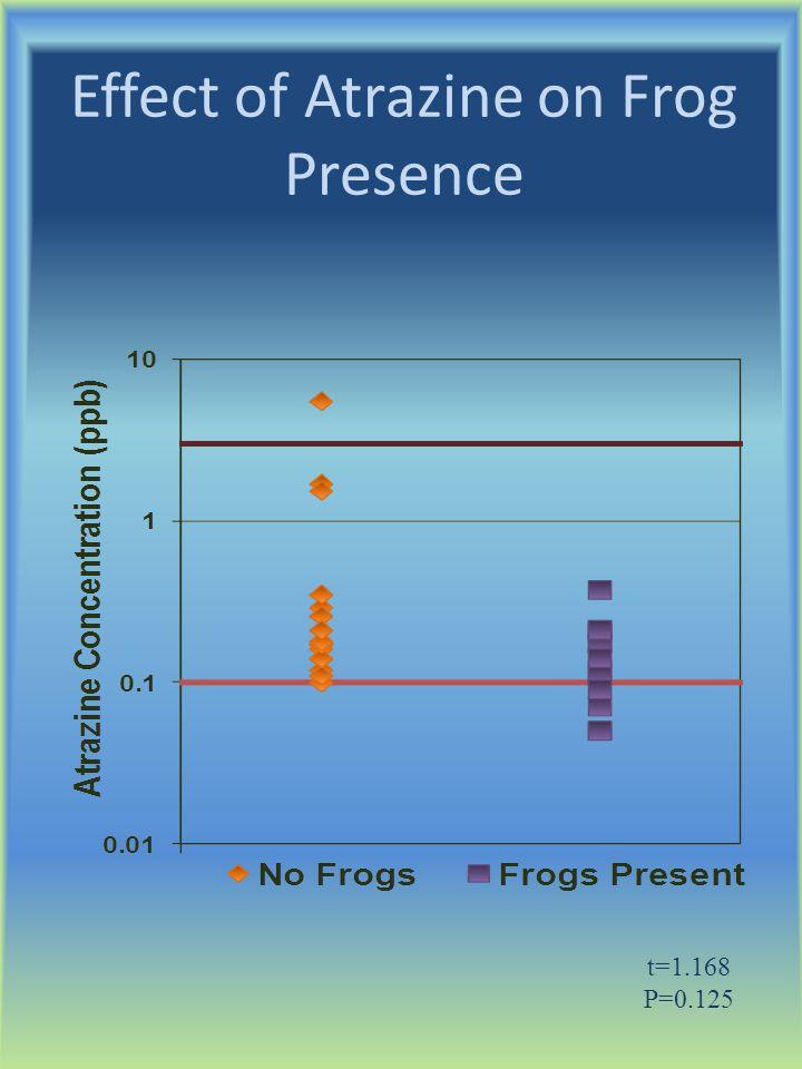 Effect of Atrazine on Frog Presence t=1.168 P=0.125