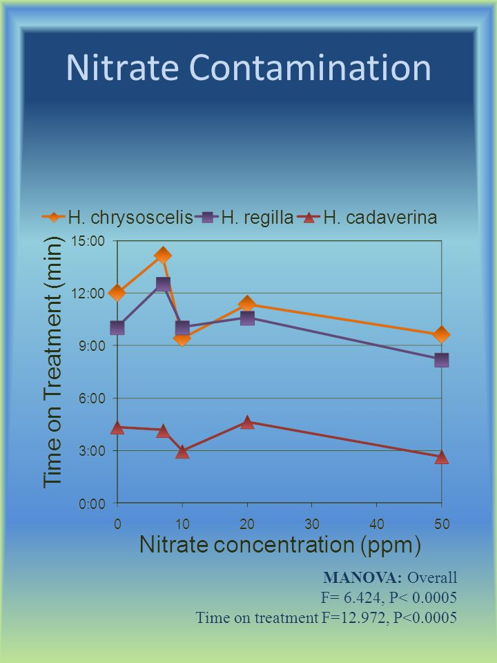 Nitrate Contamination MANOVA: Overall F= 6.424, P< 0.0005 Time on treatment F=12.972, P<0.0005