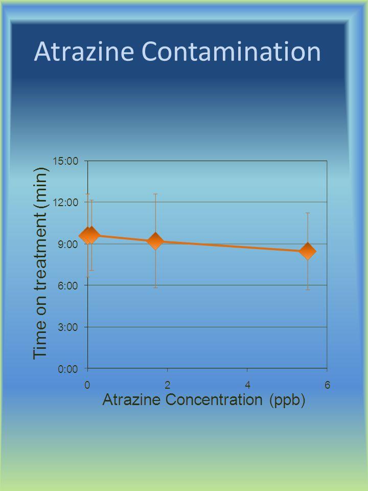 Atrazine Contamination