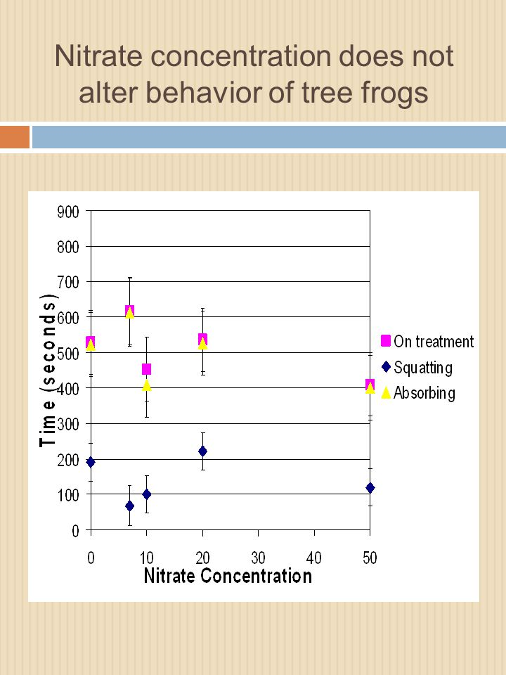 Nitrate concentration does not alter behavior of tree frogs