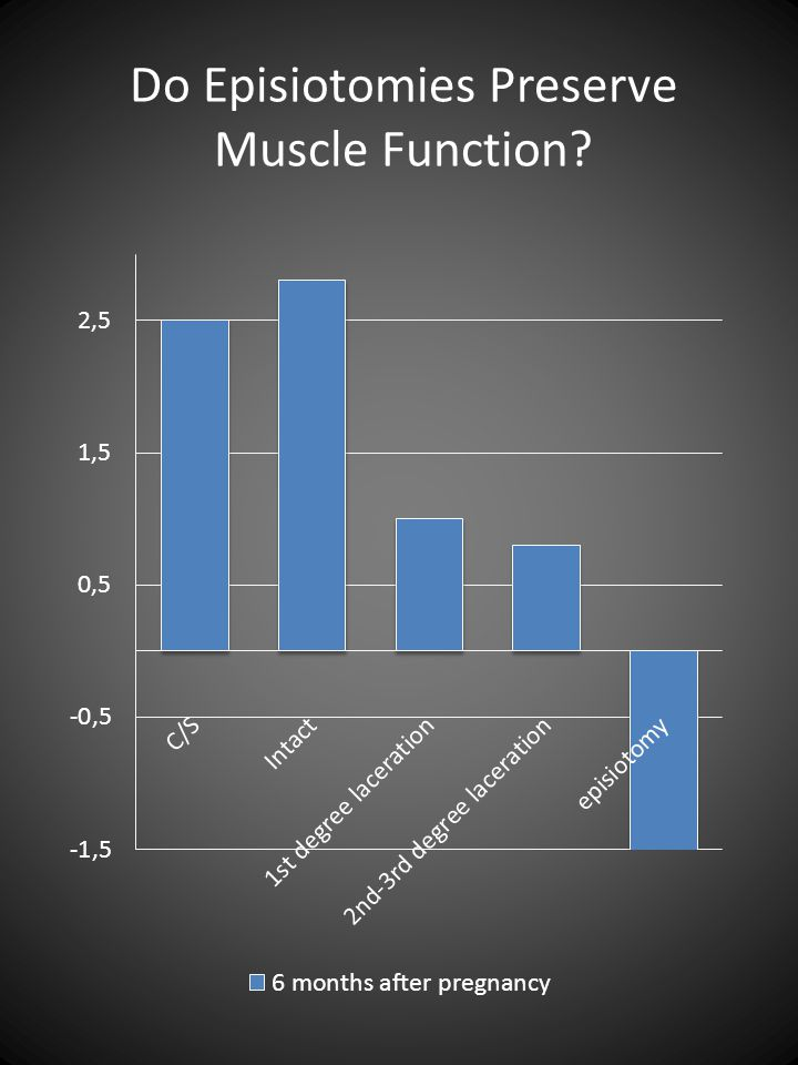 Do Episiotomies Preserve Muscle Function?