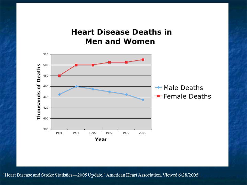 Heart Disease and Stroke Statistics 2005 Update, American Heart Association. Viewed 6/28/2005