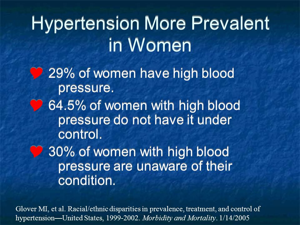 Hypertension More Prevalent in Women 29% of women have high blood pressure. 64.5% of women with high blood pressure do not have it under control. 30%