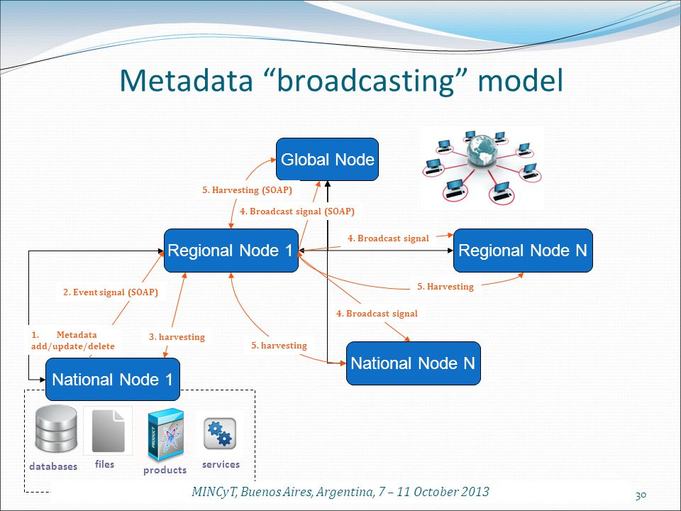 30 Global Node Regional Node 1Regional Node N National Node 1 National Node N databases files products services 3. harvesting 4. Broadcast signal (SOA