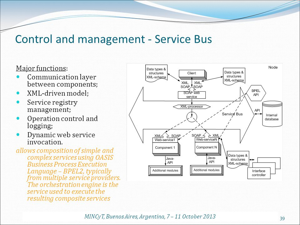 39 Control and management - Service Bus Major functions: Communication layer between components; XML-driven model; Service registry management; Operat