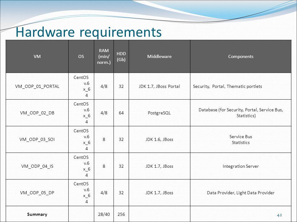 42 VMOS RAM (min/ norm.) HDD (Gb) MiddlewareComponents VM_ODP_01_PORTAL CentOS v.6 x_6 4 4/832JDK 1.7, JBoss PortalSecurity, Portal, Thematic portlets