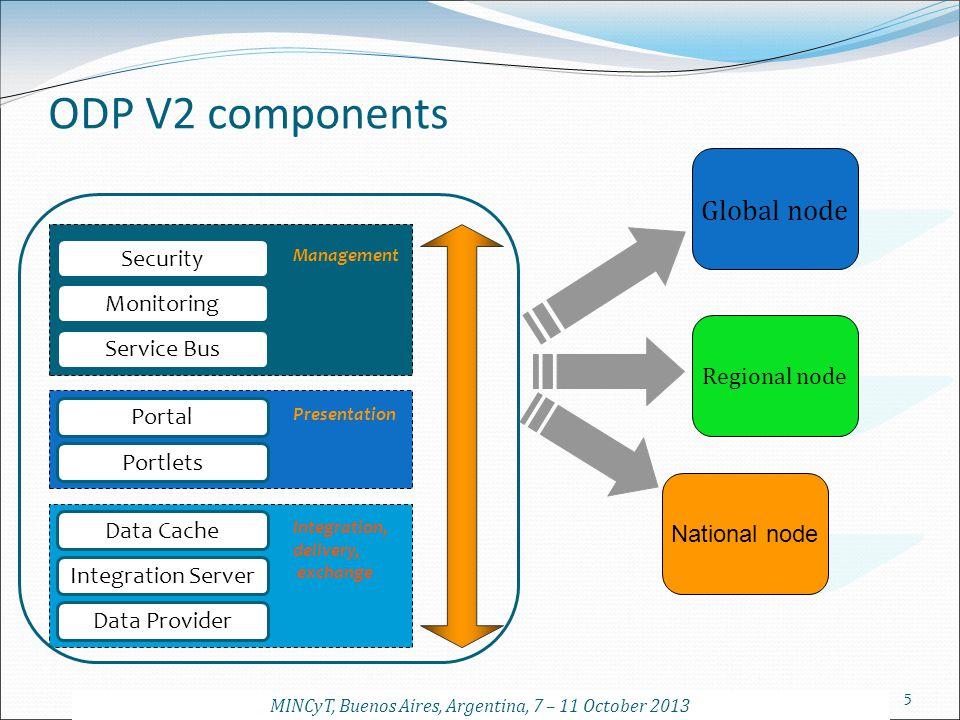 5 ODP V2 components Data Cache Integration Server Data Provider Integration, delivery, exchange Portal Portlets Presentation Monitoring Service Bus Ma