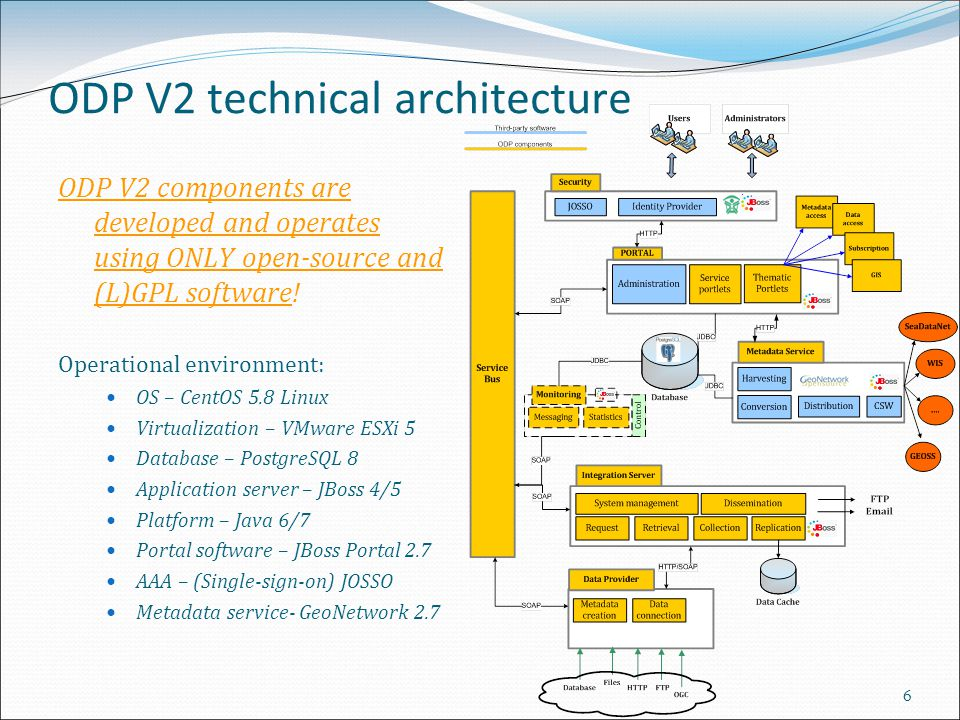 6 ODP V2 technical architecture ODP V2 components are developed and operates using ONLY open-source and (L)GPL software! Operational environment: OS –