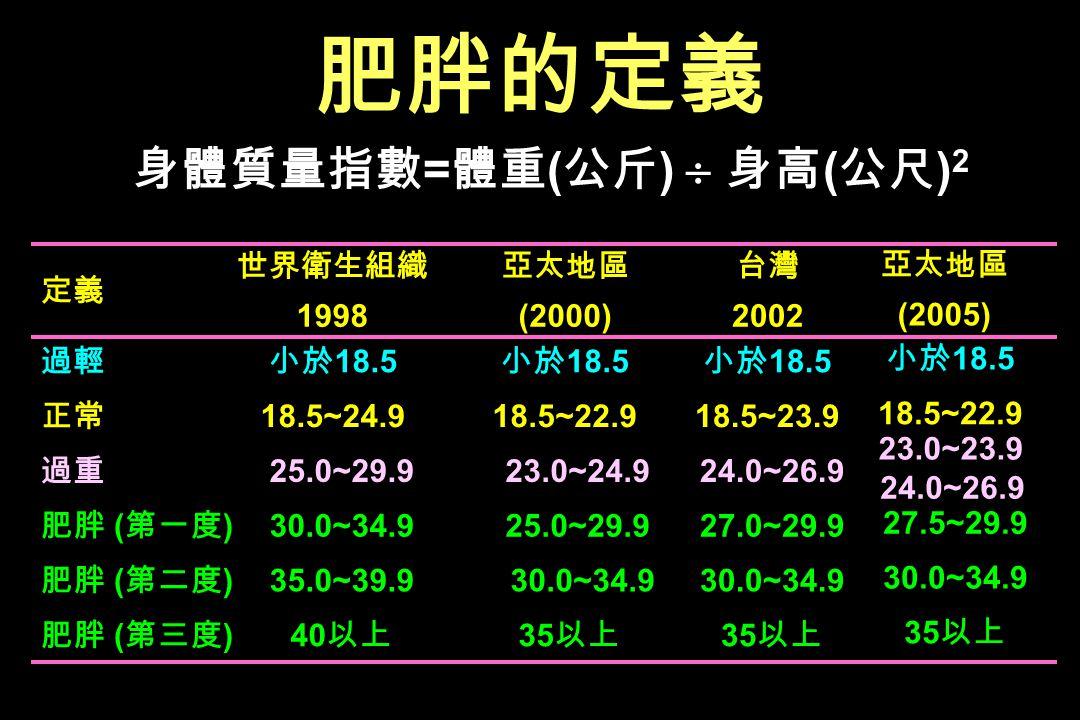 35 40 ( ) 30.0~34.9 35.0~39.9 ( ) 27.0~29.9 25.0~29.9 30.0~34.9 ( ) 24.0~26.9 23.0~24.9 25.0~29.9 18.5~23.918.5~22.918.5~24.9 18.5 2002 (2000) 1998 =