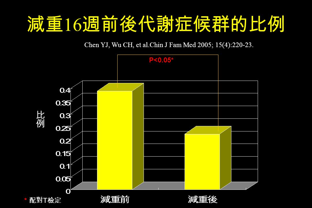 16 T P<0.05* Chen YJ, Wu CH, et al.Chin J Fam Med 2005; 15(4):220-23.