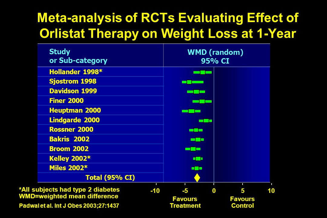 Meta-analysis of RCTs Evaluating Effect of Orlistat Therapy on Weight Loss at 1-Year Study or Sub-category WMD (random) 95% CI Hollander 1998* Sjostro