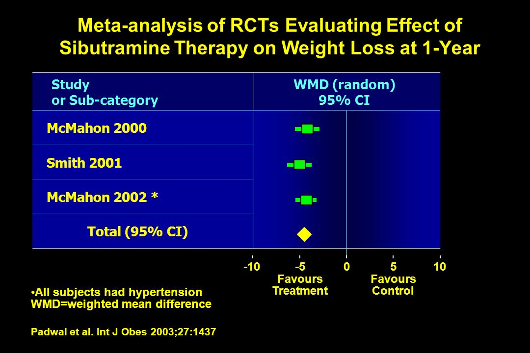 Meta-analysis of RCTs Evaluating Effect of Sibutramine Therapy on Weight Loss at 1-Year Study or Sub-category WMD (random) 95% CI McMahon 2000 Smith 2