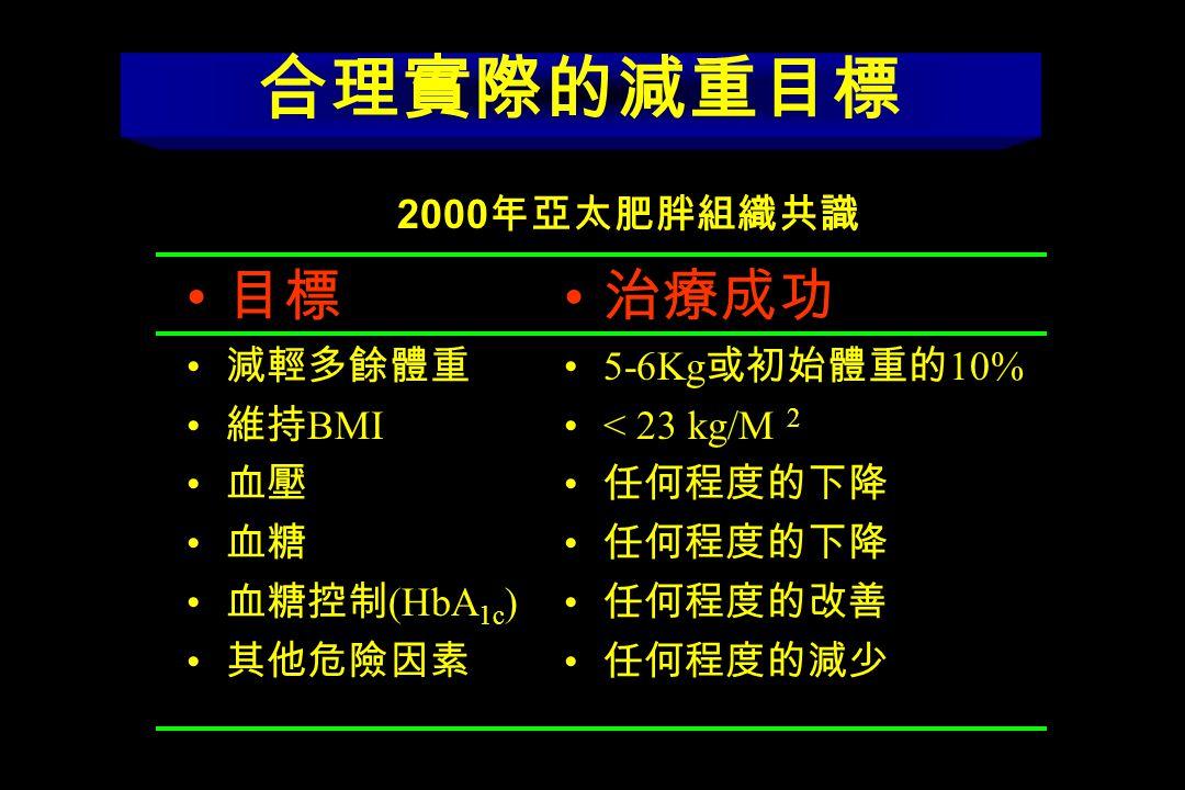 BMI (HbA 1c ) 5-6Kg 10% < 23 kg/M 2 2000