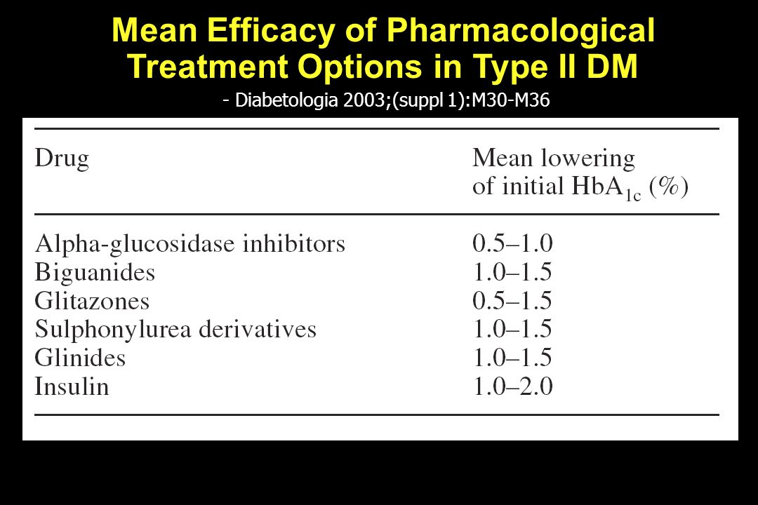 - Diabetologia 2003;(suppl 1):M30-M36 Mean Efficacy of Pharmacological Treatment Options in Type II DM