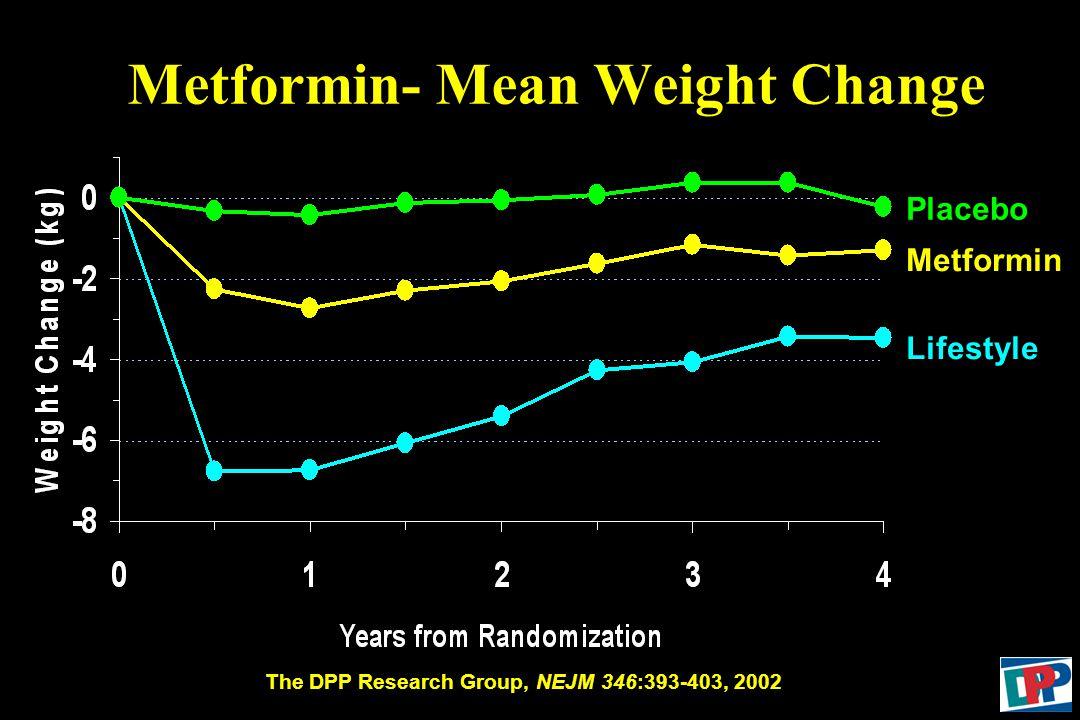 Placebo Metformin Lifestyle Metformin- Mean Weight Change The DPP Research Group, NEJM 346:393-403, 2002