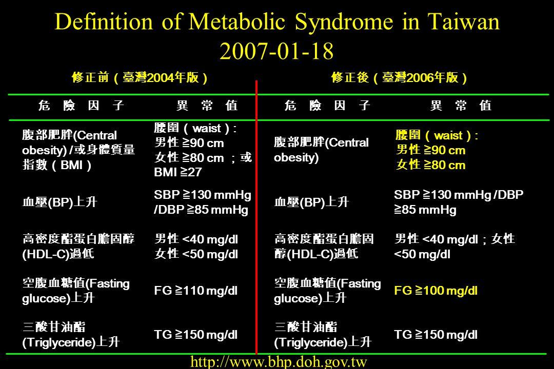 Drugs Approved by FDA for Treating Obesity Generic Name Trade Names DEA Schedule Approved Use Year Approved OrlistatXenicalNoneLong-term1999 SibutramineMeridiaIVLong-term1997 DiethylpropionTenulateIVShort-term1973 Phentermine Adipex, lonamin IVShort-term1973 Phendimetrazine Bontril, Prelu-2 IIIShort-term1961 BenzphetamineDidrexIIIShort-term1960 -Yanovski SZ, et al.
