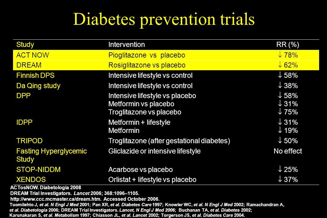 StudyInterventionRR (%) ACT NOWPioglitazone vs placebo 78% DREAMRosiglitazone vs placebo 62% Finnish DPSIntensive lifestyle vs control 58% Da Qing stu
