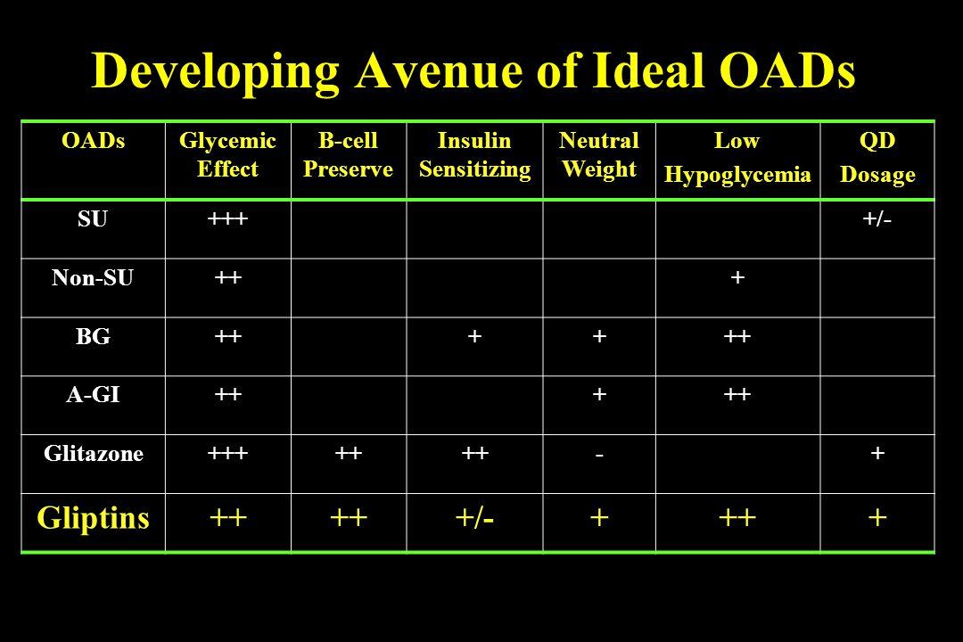 Developing Avenue of Ideal OADs OADsGlycemic Effect B-cell Preserve Insulin Sensitizing Neutral Weight Low Hypoglycemia QD Dosage SU++++/- Non-SU+++ B
