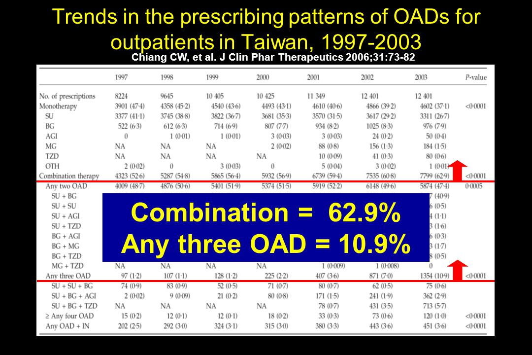 Chiang CW, et al. J Clin Phar Therapeutics 2006;31:73-82 Trends in the prescribing patterns of OADs for outpatients in Taiwan, 1997-2003 Combination =