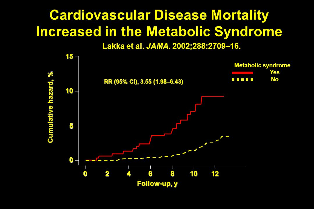 Cardiovascular Disease Mortality Increased in the Metabolic Syndrome Lakka et al. JAMA. 2002;288:2709–16. 15 10 5 0 024681012 RR (95% Cl), 3.55 (1.98–